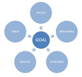 Obiettivi SMART - Gestione del Tempo