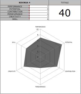 Valutazione delle Risorse Umane su Excel - grafico singolo