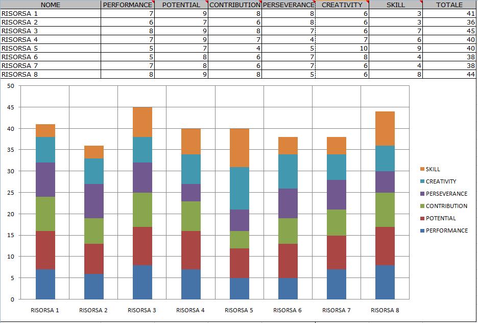 Valutazione delle Risorse Umane Excel - grafico totale