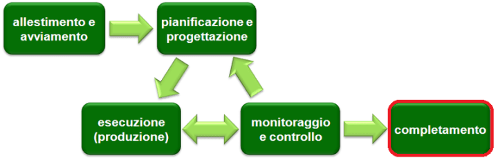 La fase di Chiusura del Project Management