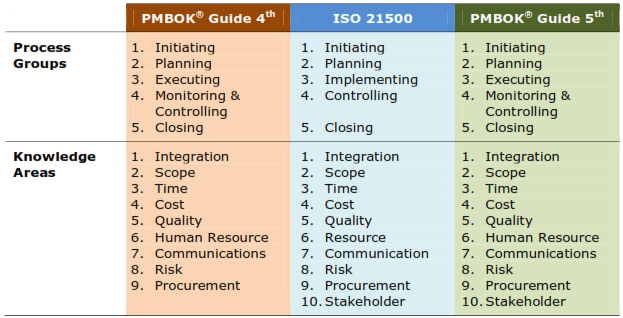 Processi del Project Managent: Differenza tra ISO21500 e PMBOK Guide 5th