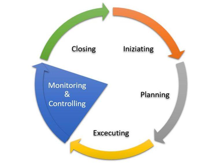 Gruppo di processi di Monitoraggio e Controllo del Project Management