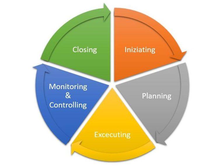 Processi di project management