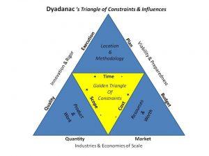 Triangolo dei Vincoli e delle Influenze (EN)