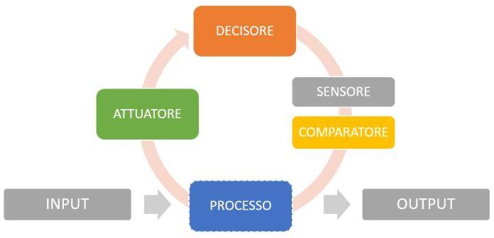 Principio del sistema di controllo - processi di Monitoraggio e Controllo del Project Management