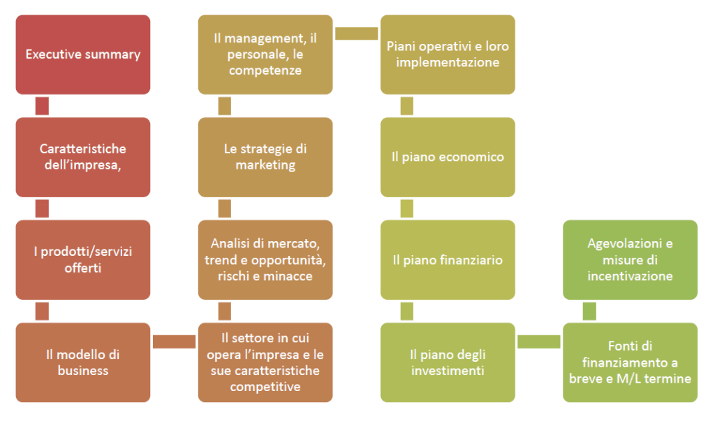Come fare un Business Plan (Struttura di un business plan) - Project Management Online