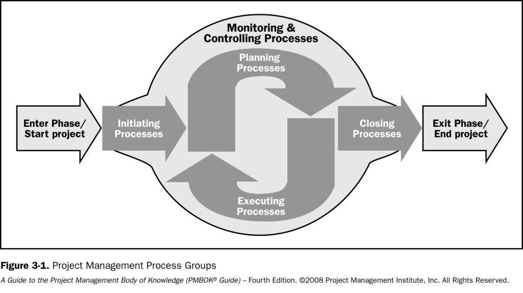 PMBOK Fasi del progetto e ciclo di vita