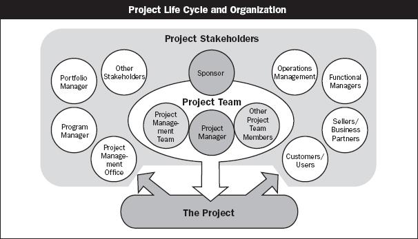 Project Relationships - Analisi del contesto e gestione degli stakeholder