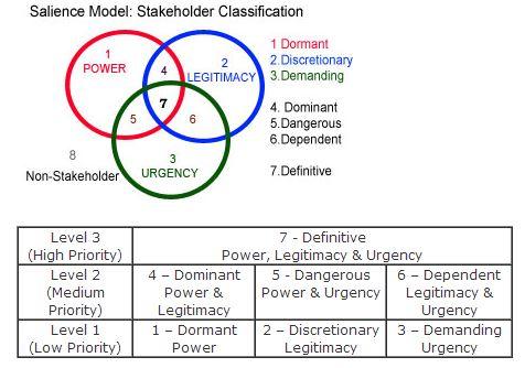 Stakeholder Classification - Analisi del contesto e gestione degli stakeholder