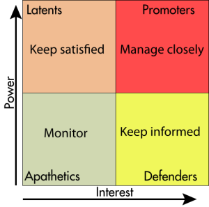 stakeholders matrix - Analisi del contesto e gestione degli stakeholder