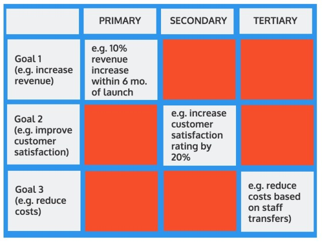 business benefits matrix