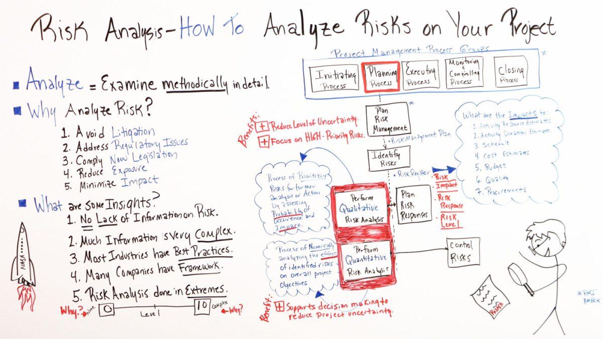 ¿Qué es el análisis de riesgos y cómo analizar el riesgo en los proyectos [19659059] ¿Qué es el análisis de riesgos y cómo analizar el riesgo en los proyectos