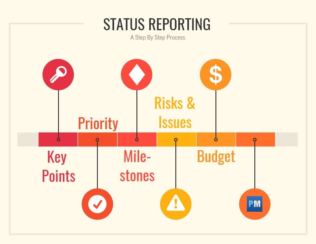 cómo escribir un informe de estado