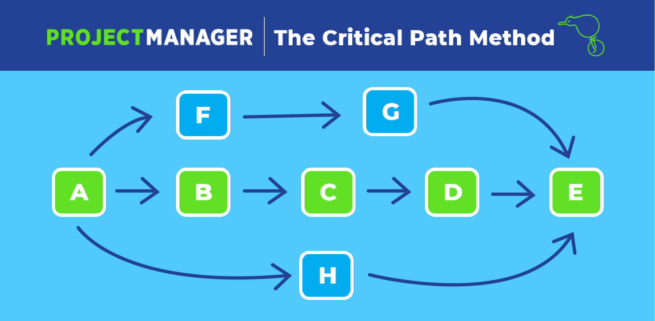 Critical Path Method The Ultimate Guide To Critical Path