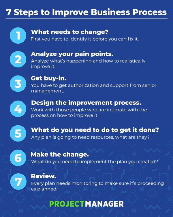 How to Implement Business Process Improvement