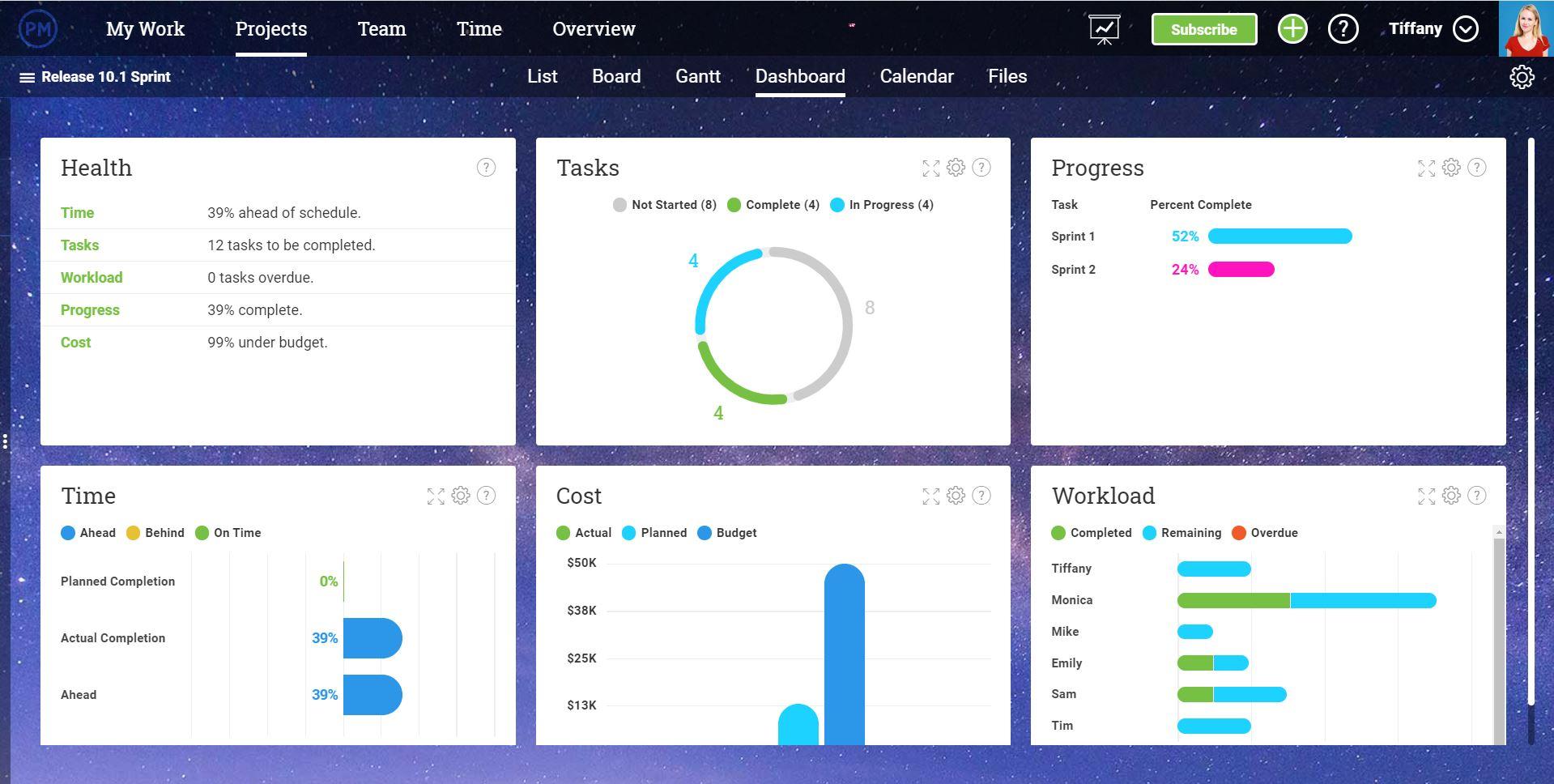 panel de control del proyecto en tiempo real que supervisa seis métricas del proyecto