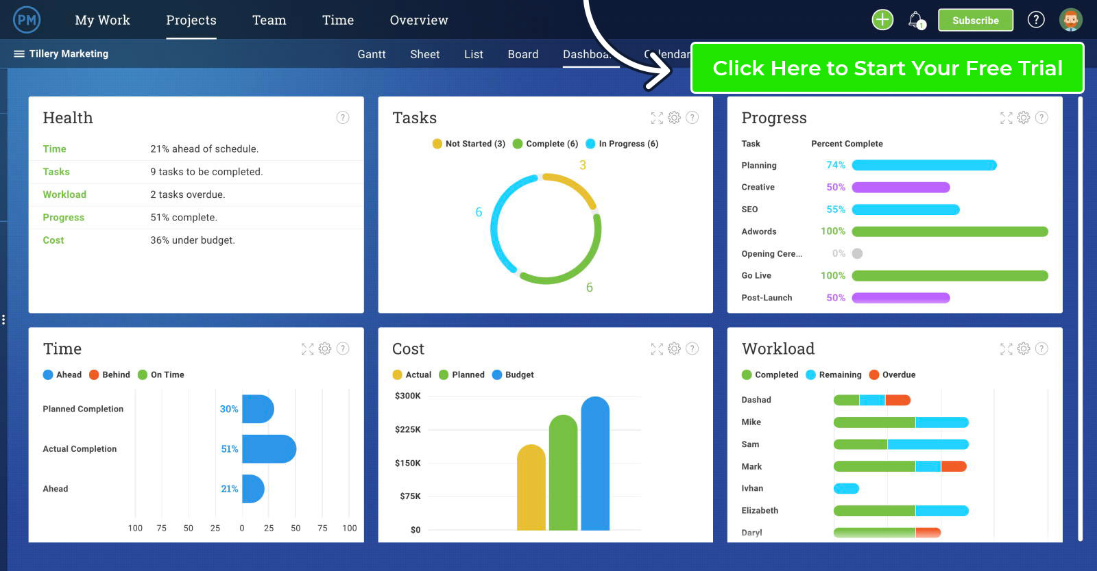 A project is an undertaking by one or more people to develop and create a service, product or goal. Project Dashboard Template Free Excel Download Projectmanager