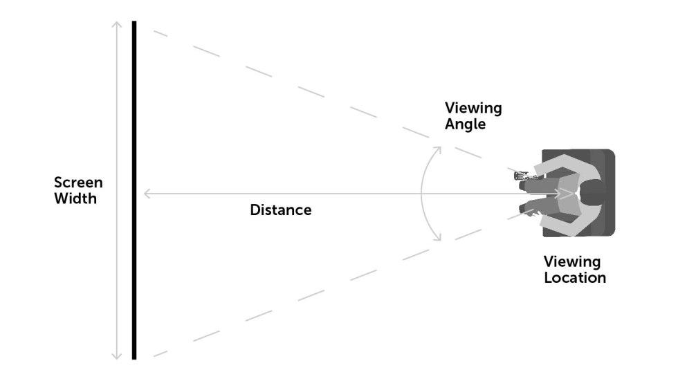 угол обзора проектора