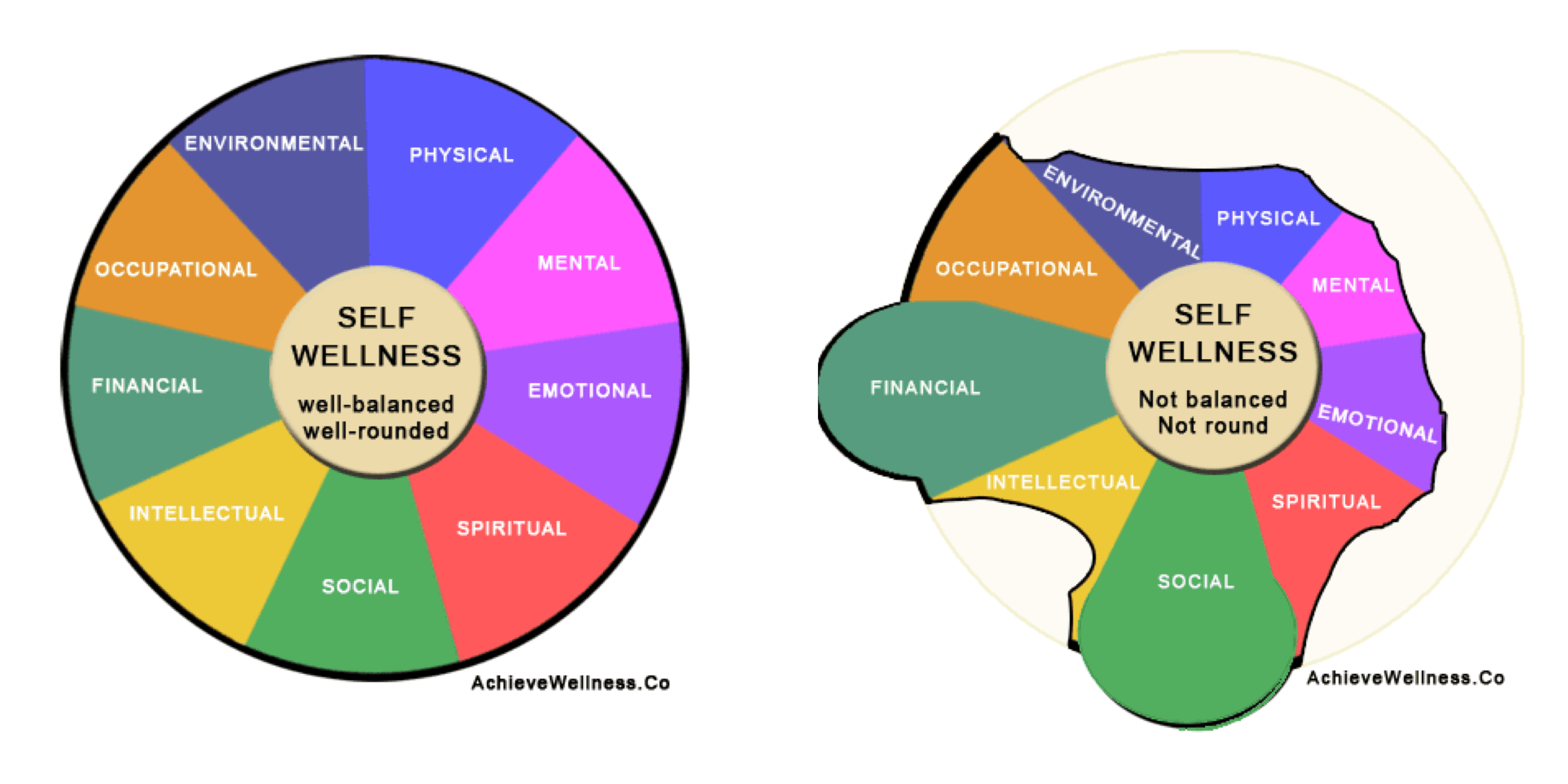 Worksheets. Wellness Wheel Worksheet. waytoohuman Free Worksheets ...