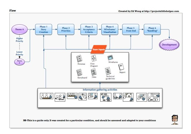 Image of Flow for Product Backlog Creation