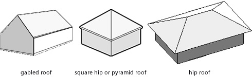 Gabled and Hip Roofs