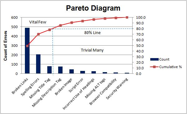 Analisis Pareto Diagram Contoh