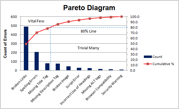 Analisis pareto langkah demi langkah smk ber kaizen analisis pareto diagram contoh ccuart Image collections