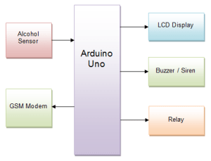 Arduino workplace alcohol detector with reporting through SMS