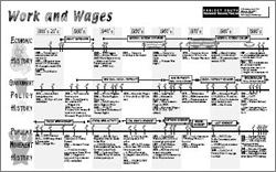 work timeline