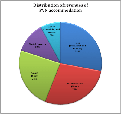 Distribution of revenues of PVN accommodation