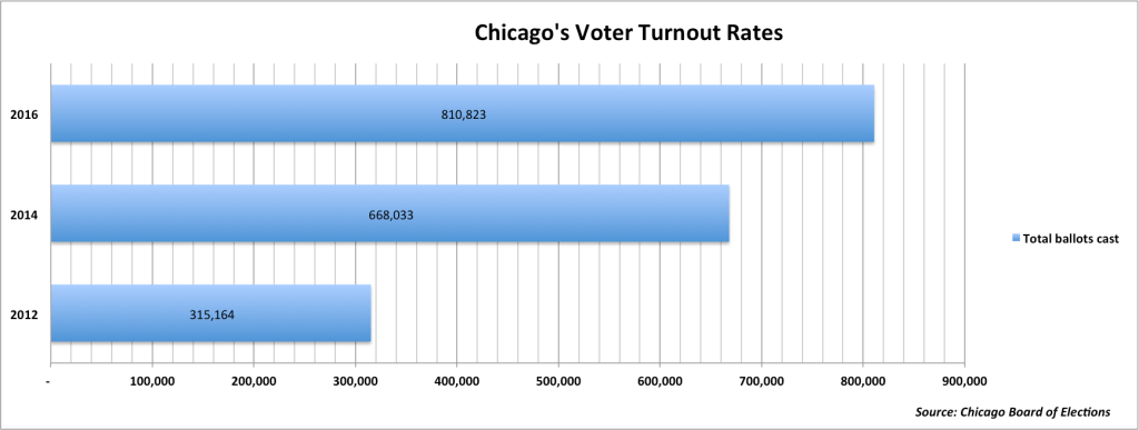 chicago_voter_turnout_rates