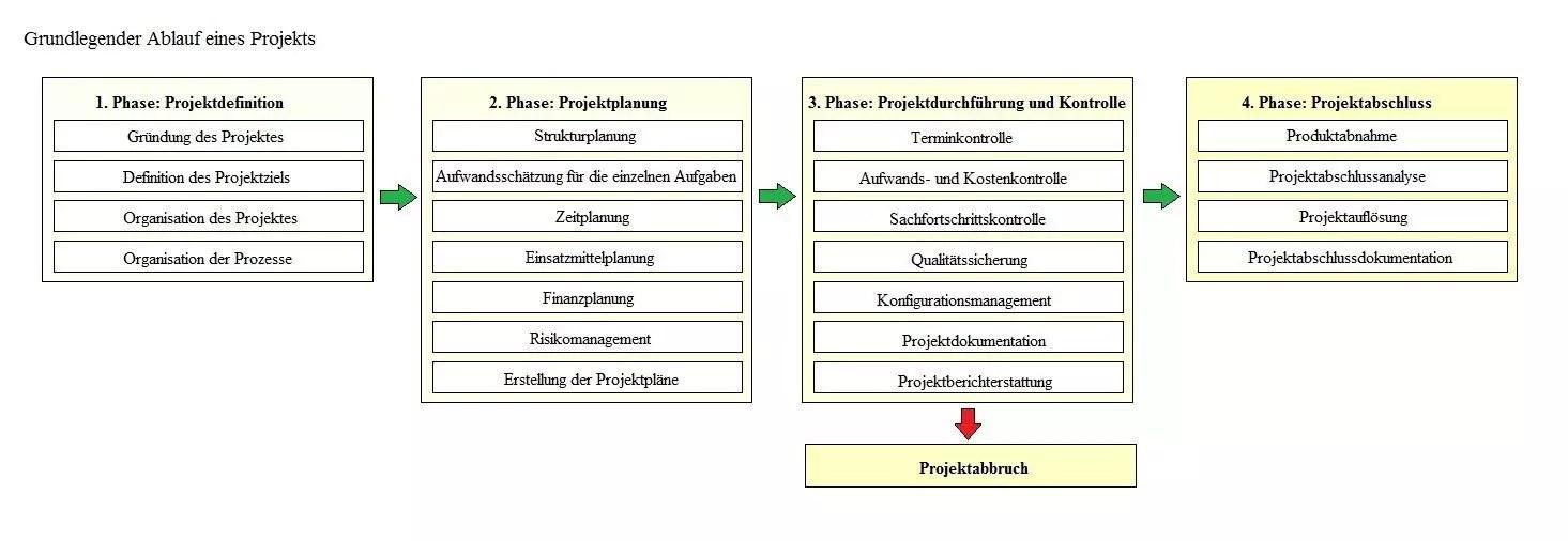 Projektarbeiten Projektplanung Und Projekte Projektmanagement