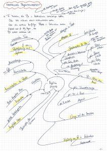 Eine der ersten Gedankensammlungen zur Projektmensch-Masterclass Projektführung.