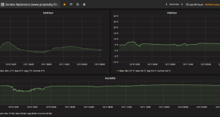 grafana graph dashboard mysensors dht22 temperature humidite
