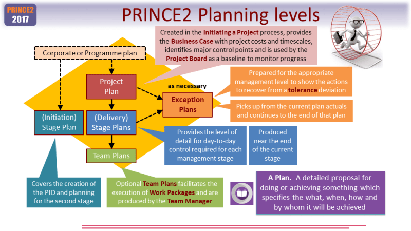 PRINCE2 Estimating Planning Levels