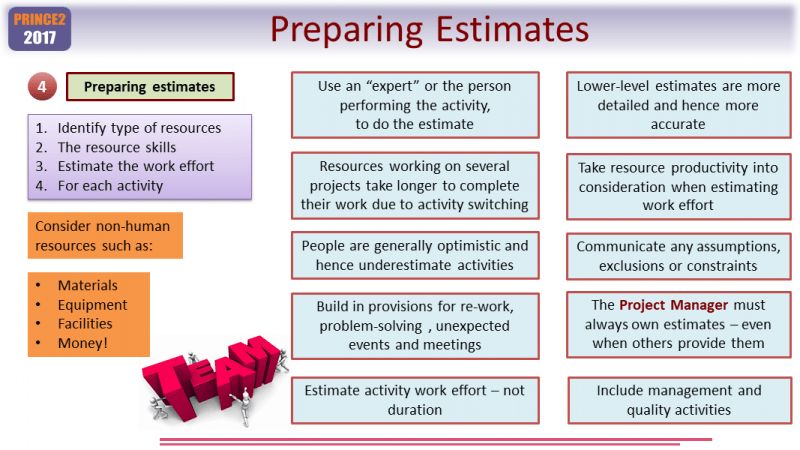 Preparing Estimates when PRINCE2 Estimating