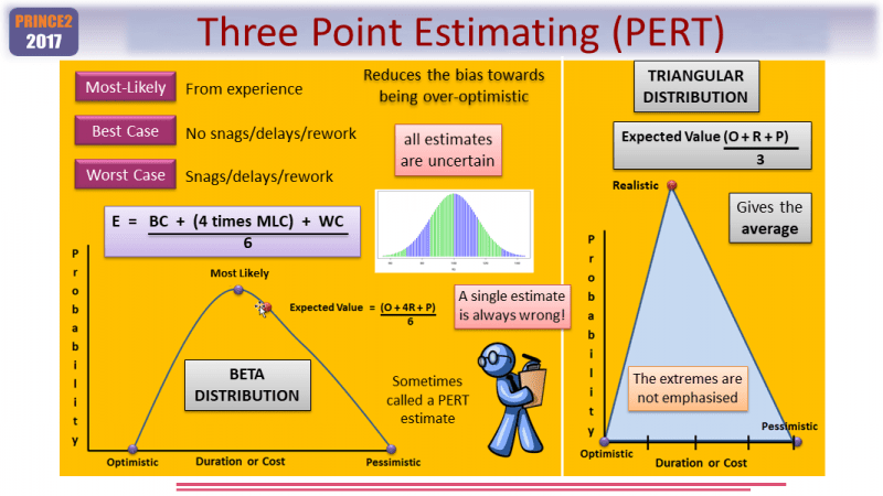 Three-Point Estimating in PRINCE2