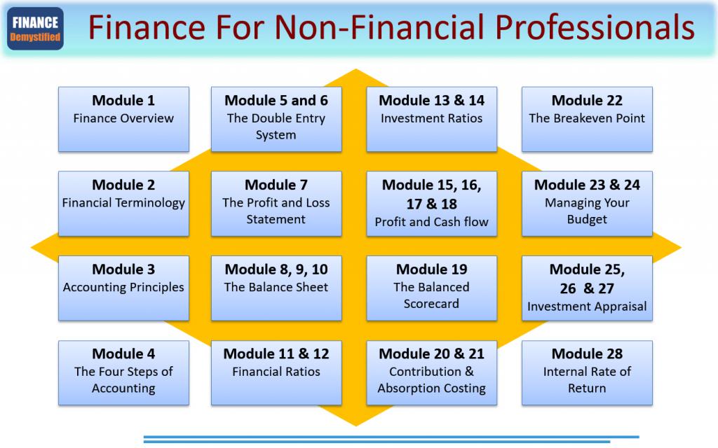 Finance Skills In Demand