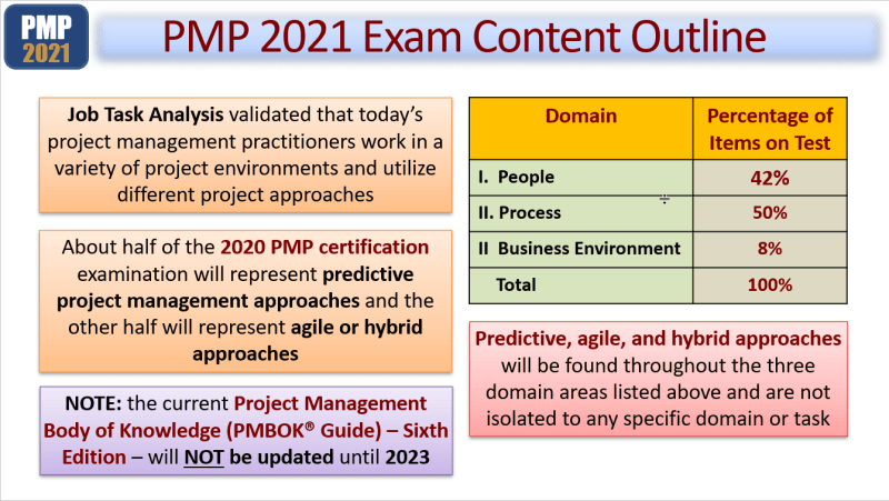 PMP 2021 Exam Content PMBOK 7th Edition