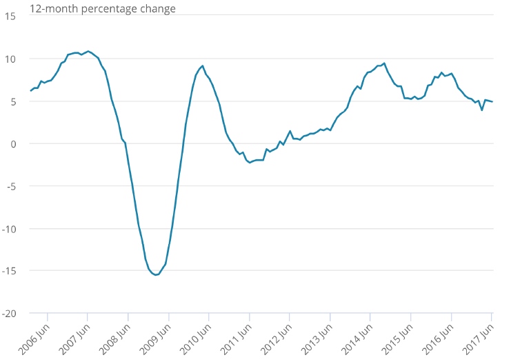 ... Although As The Following Price Inflation Chart Shows There Was  Actually Very Little Increase In Prices During The Heart Of This  Under Build Period, ...