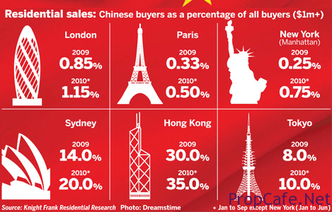 FT-chinese-House-buying