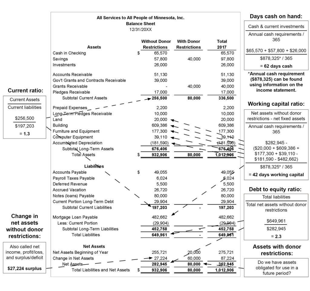 Balance Sheet Cheat Sheet