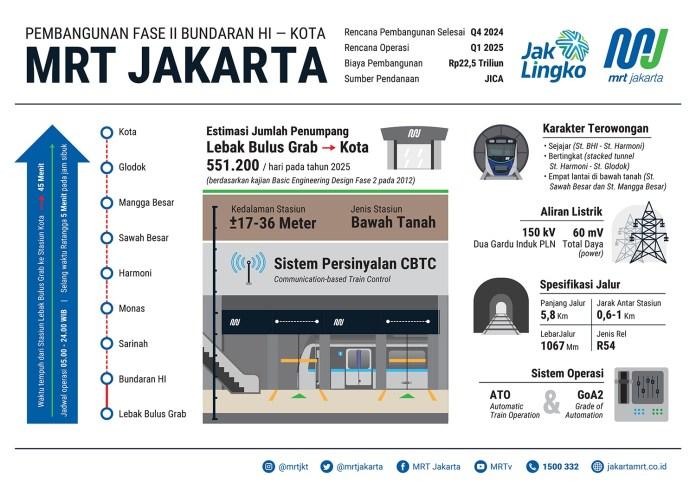 pengembangan MRT Jakarta Fase II