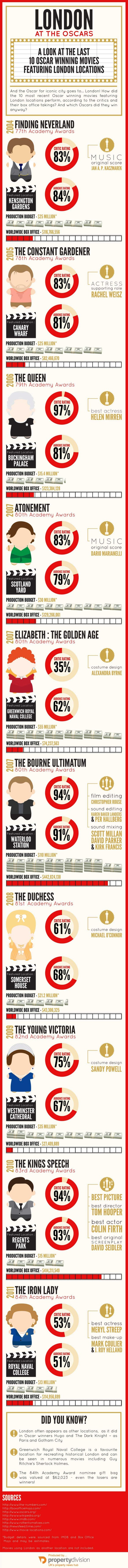 London at the Oscars - Infographic