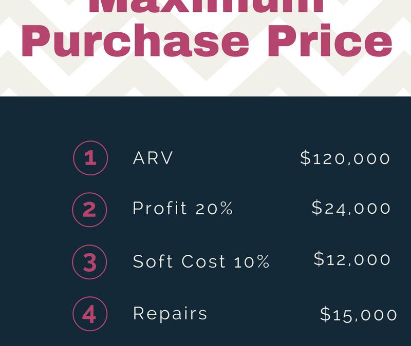 Quick Calculation for Maximum Purchase Price