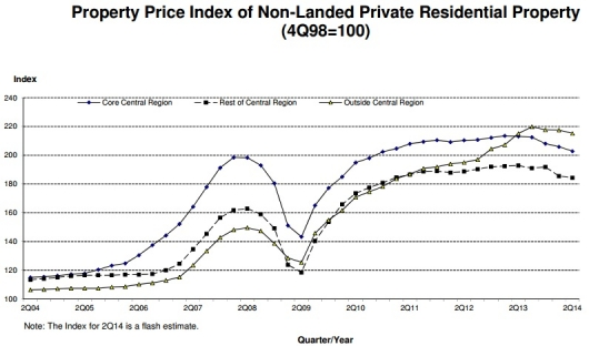 Property Price Index of Non-Landed Private Home by URA