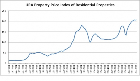 URA Property Price Index