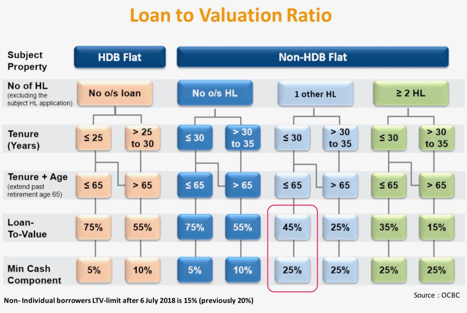 Loan to value chart