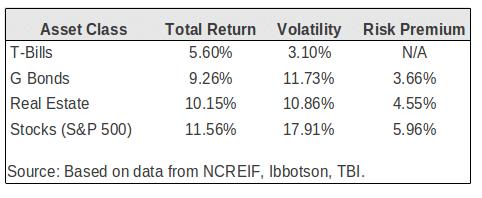 historical_commercial_real_estate_returns