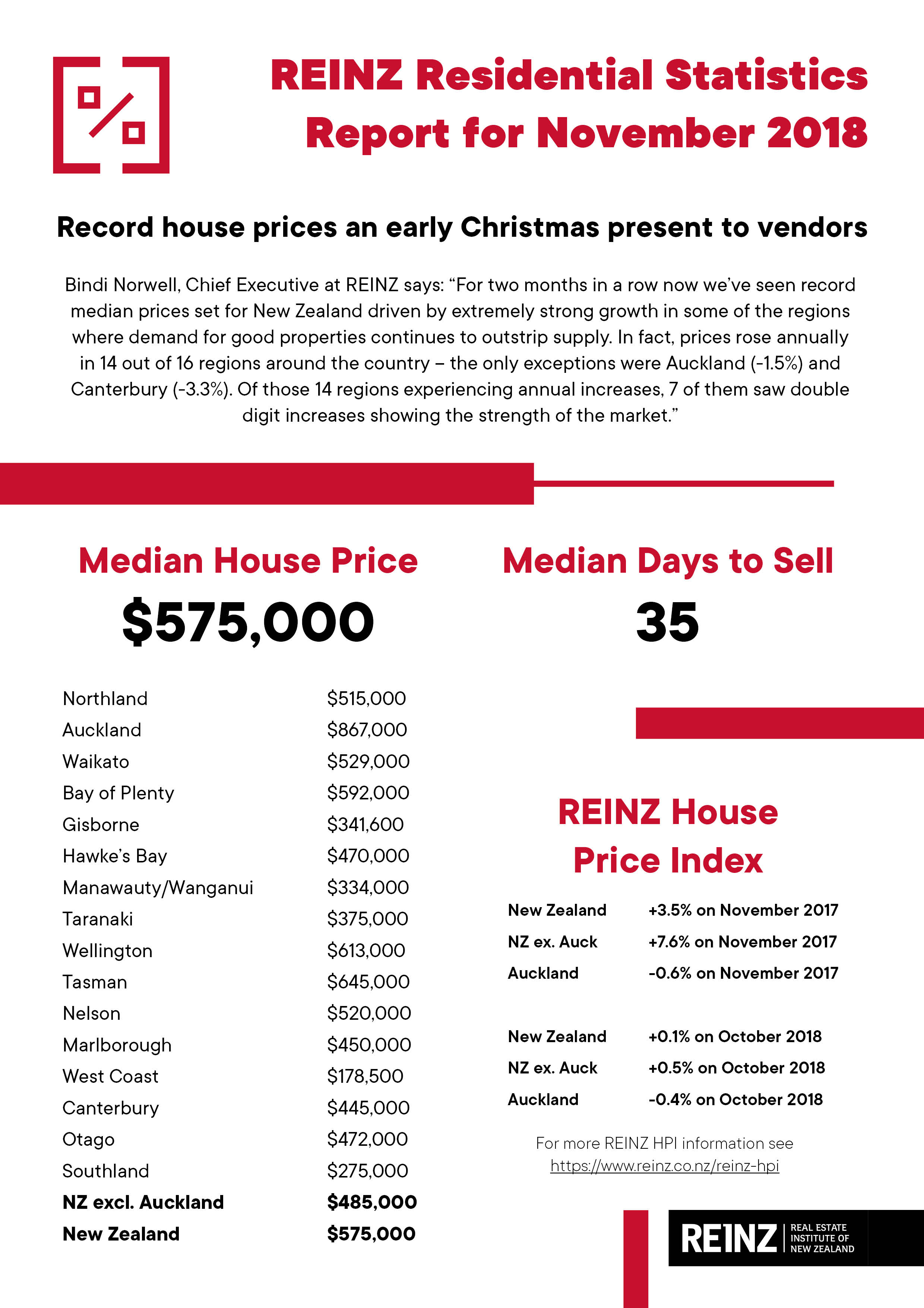 Record house prices an early Christmas present to vendors, says REINZ